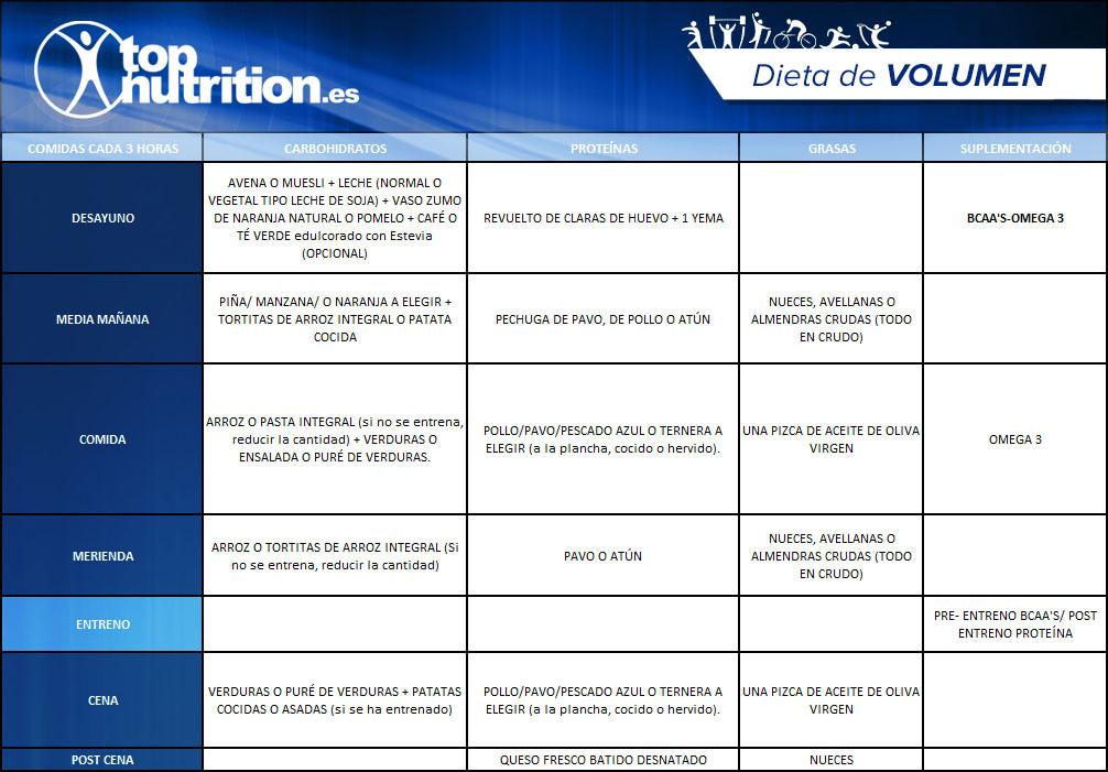 Dieta_de_Volumen_ejemplo
